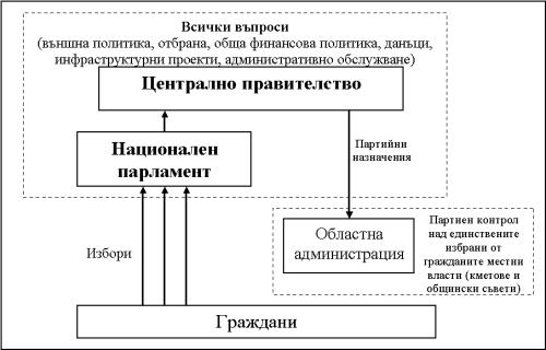 Обратна връзка в България